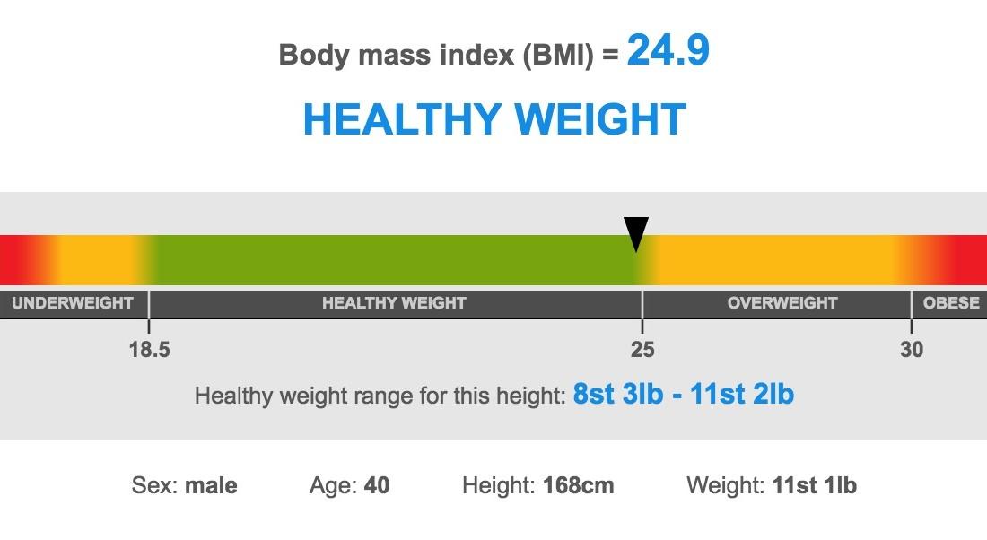 index slimming